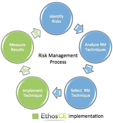 Business Dissertations MBA Dissertations Management